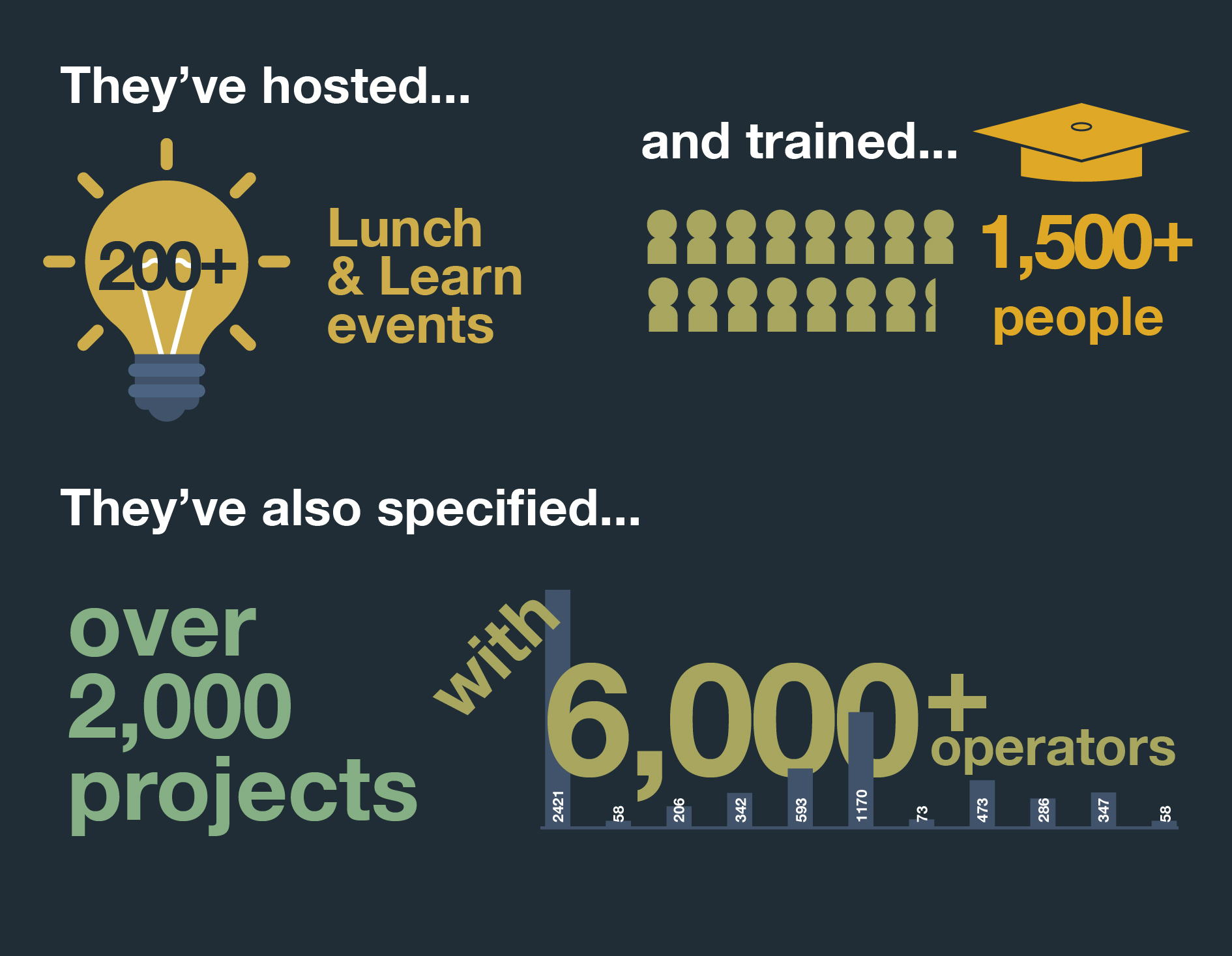 Specifier Team Infographic